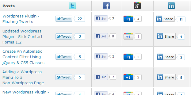 Social Share Button Statistics